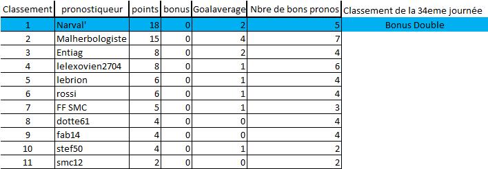 [Les Pronos de Fred 2020-2021 / Saison 15]34eme journée 34eme_14