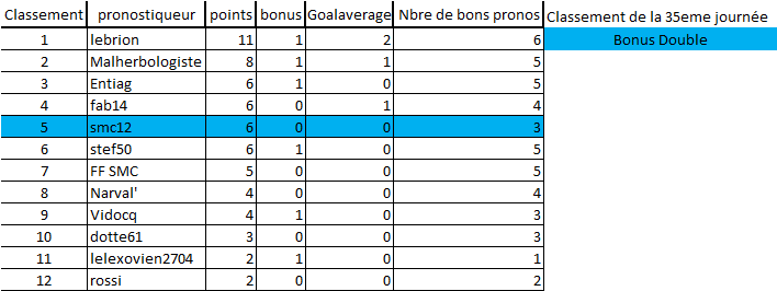 [Les Pronos de Fred 2018-2019 / Saison 13]35e journée 35eme_10