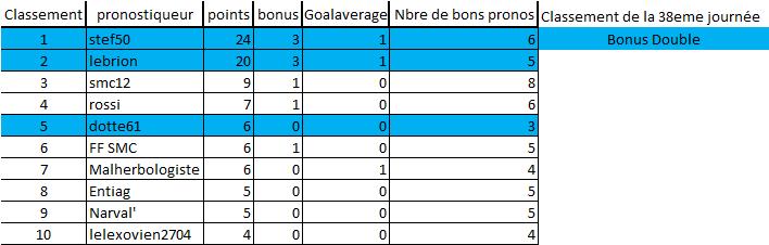 [Les Pronos de Fred 2020-2021 / Saison 15]38eme journée 38eme_11