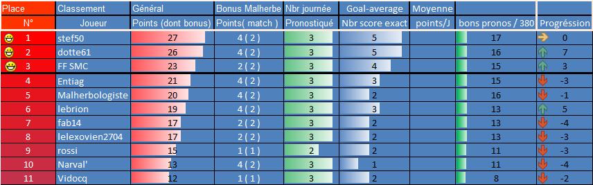 [Les Pronos de Fred 2021-2022 / Saison 16]10eme journée 3eme_g12