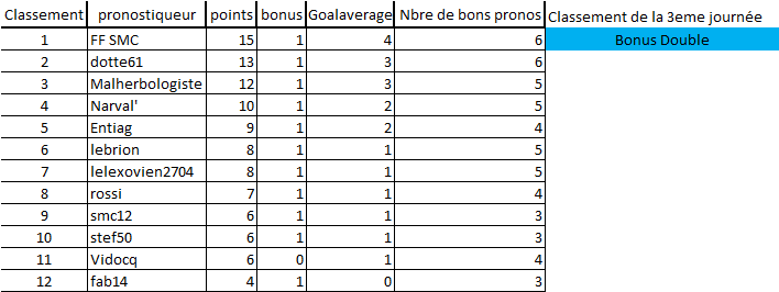[Les Pronos de Fred 2020-2021 / Saison 15]3eme journée Ajaccio - Dunkerque Mercredi 30 septembre 19h 3eme_j13