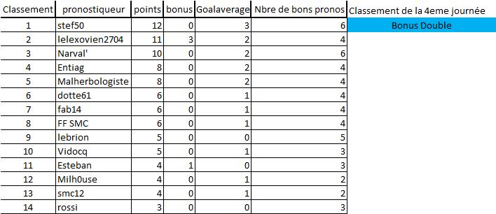 [Les Pronos de Fred 2019-2020 / Saison 14]4eme journée 4e_jou13