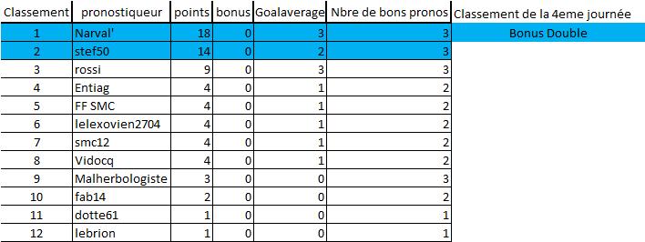 [Les Pronos de Fred 2020-2021 / Saison 15]4eme journée 4eme_j11