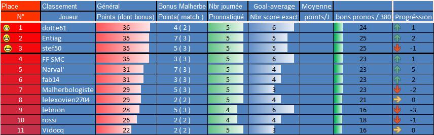[Les Pronos de Fred 2021-2022 / Saison 16]6eme journée 5eme_g12