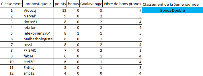 [Les Pronos de Fred 2020-2021 / Saison 15]5eme journée 5eme_j11