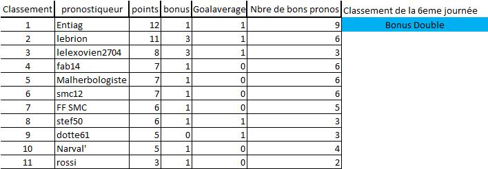 [Les Pronos de Fred 2020-2021 / Saison 15]6eme journée 6eme_j11