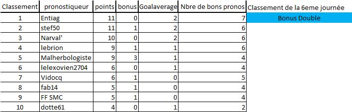 [Les Pronos de Fred 2021-2022 / Saison 16]6eme journée 6eme_j13
