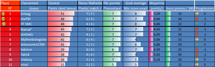 [Les Pronos de Fred 2021-2022 / Saison 16]8eme journée 7eme_g13