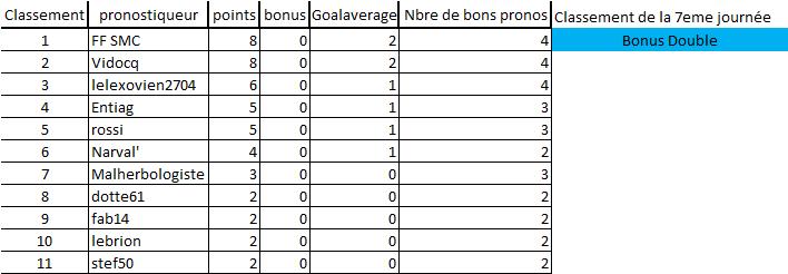 [Les Pronos de Fred 2021-2022 / Saison 16]7eme journée 7eme_j13