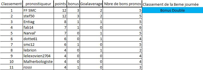 [Les Pronos de Fred 2020-2021 / Saison 15]8eme journée 8eme_j12