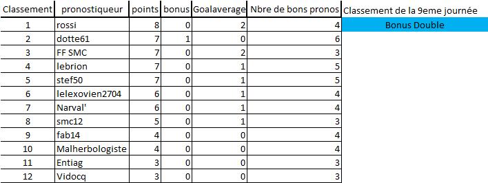 [Les Pronos de Fred 2019-2020 / Saison 14]9eme journée 9e_jou12