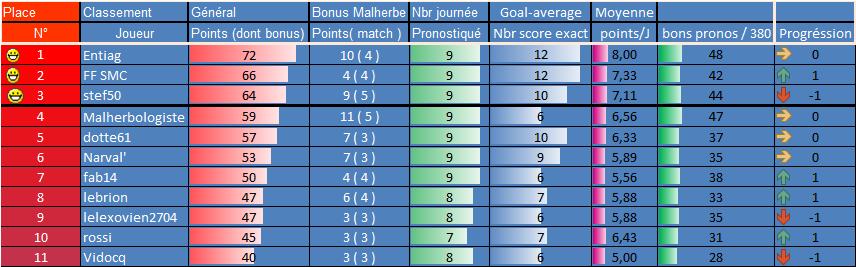[Les Pronos de Fred 2021-2022 / Saison 16]15eme journée 9eme_g12