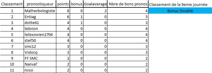 [Les Pronos de Fred 2020-2021 / Saison 15]9eme journée 9eme_j11