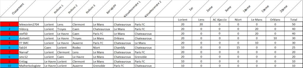 [Les Pronos de Fred 2019-2020 / Saison 14]Classement final  Bonus_12