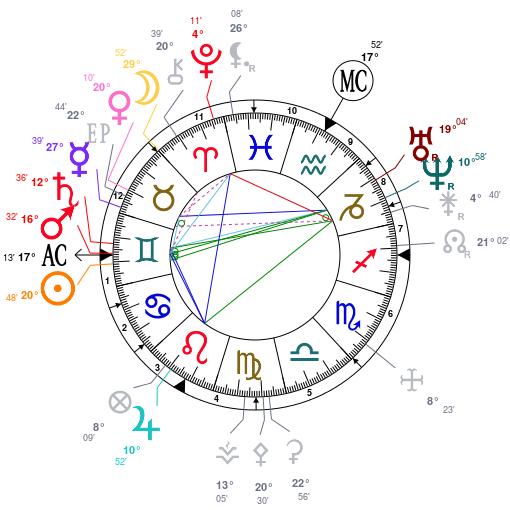 Célèbres Radiesthésistes  Astrot16