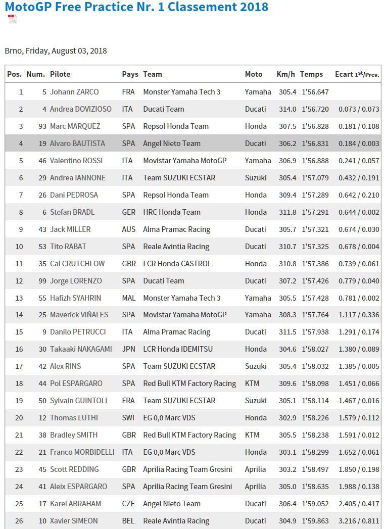 motogp 2018 - Page 13 Brnofp10