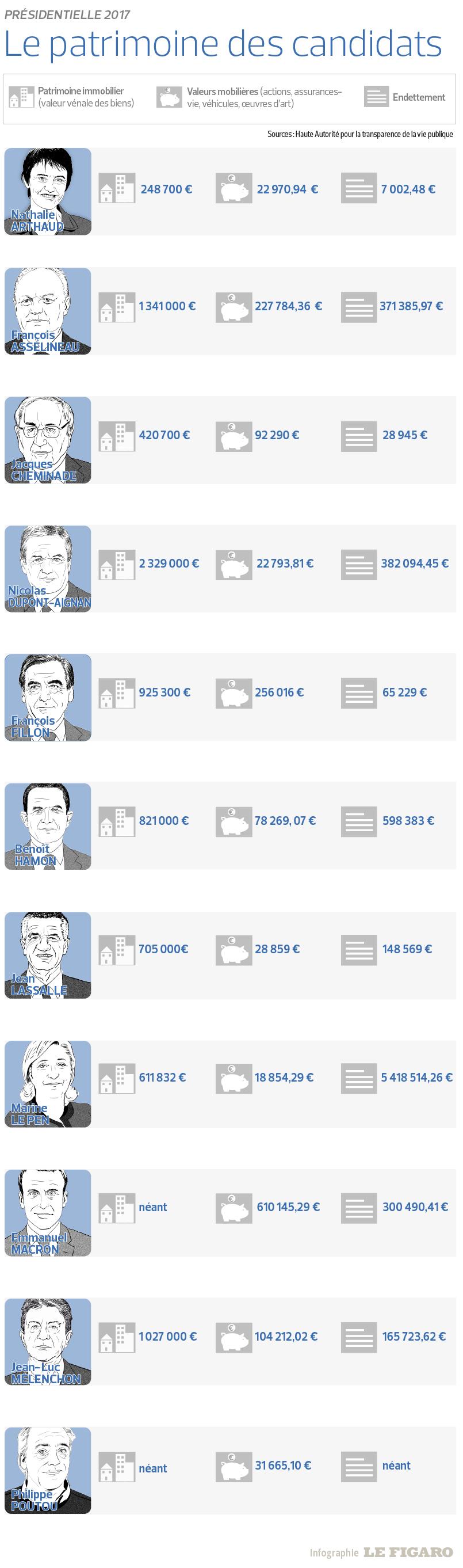 Nos candidats sont-ils riches... Web_2012