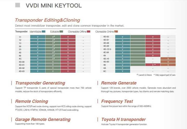 vvdi mini key tool: remote key cloning & ID46 key copy (Confirmed)  Vvdi-m11