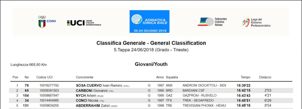 Campeones de Jovenes UCI 2018 12_sos10