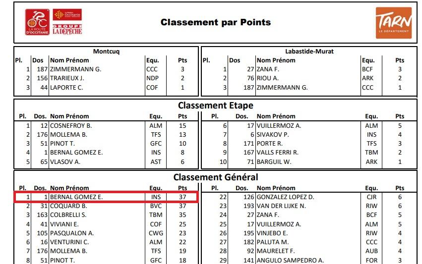 Campeones de Regularidad, Puntos, Metas volantes UCI 2020 5_bern10