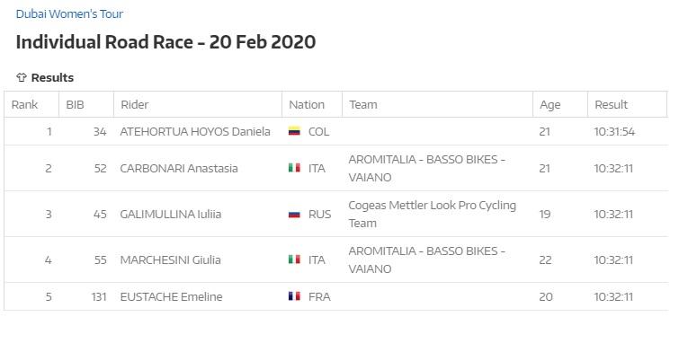 Campeones de Jóvenes UCI 2020 Atehor13