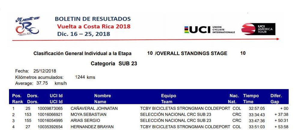 Campeones de Jovenes UCI 2018 Canave10