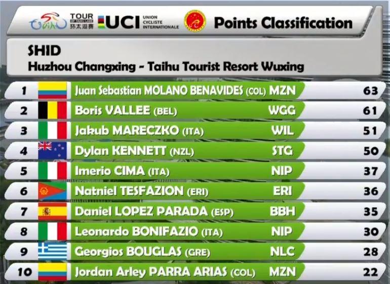 Campeones de Regularidad, Puntos, Metas volantes UCI 2018 Molano10