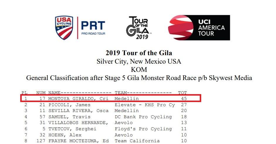 Campeones de Montaña UCI 2019 Montoy10