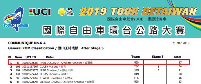 Campeones de Montaña UCI 2019 Parede10