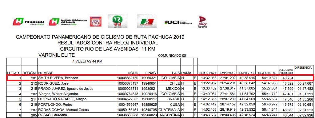 Victorias UCI Colombianas - 2019 - Página 2 Rivera10
