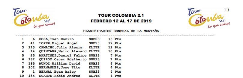 Campeones de Montaña UCI 2019 Sosa_m11