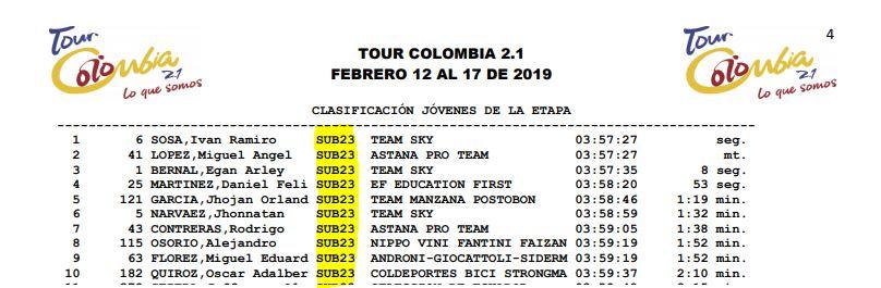Campeones de Jóvenes UCI 2019 Toc_su10