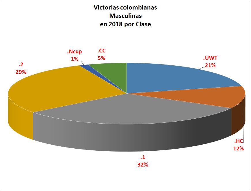 Victorias UCI Colombianas - 2018 - Página 3 Victor11