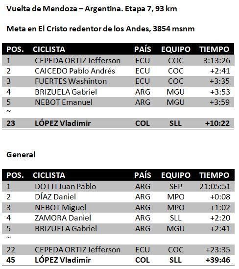 Ciclistas colombianos en el exterior (No las estrellas) Vuelta11