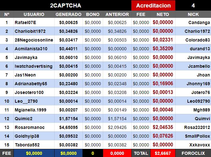 [PAGANDO] 2CAPTCHA - Refback 80%. Pagina que paga por resolver captchuas - Página 4 2captc12