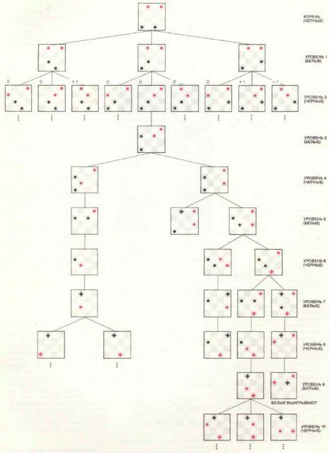 Приложение. В мире науки. Занимательный компьютер. 1983-1990 Wmn84071