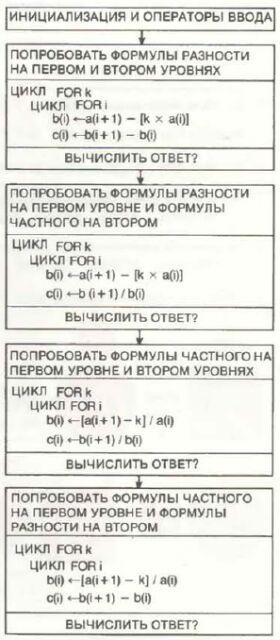 Приложение. В мире науки. Занимательный комьютер. 1983-1990 - Страница 2 Wmn86027
