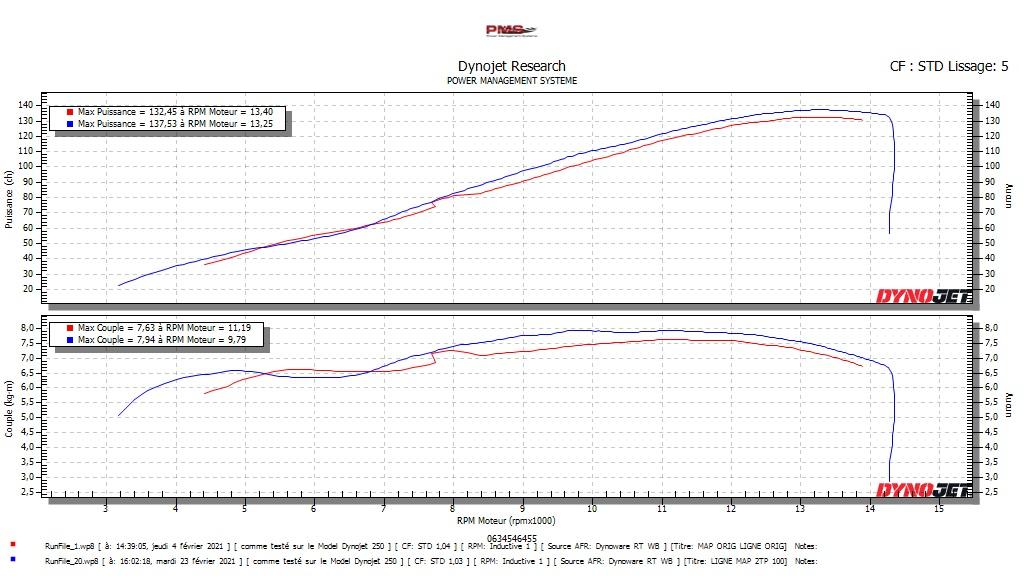 LE POST DES GSXR 600-750-1000 - Page 19 Dynoru11
