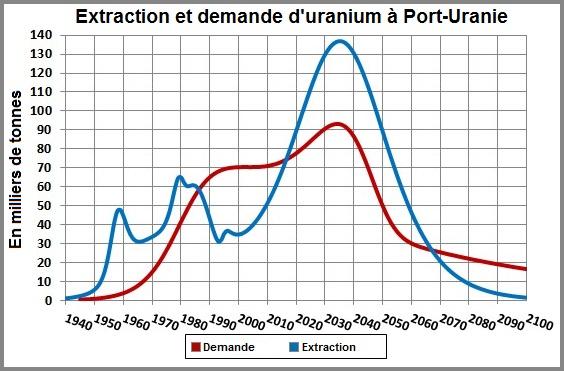 Inauguration de la ville Uraniu10