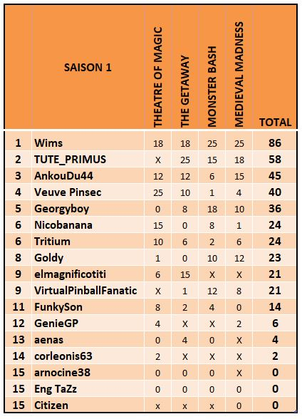 Le championnat Williams - saison 1  - Page 4 Classe20