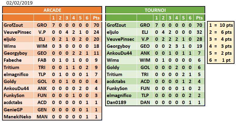 Williams Pinball : Les records du LUP's Club en mode Classique (arcade et tournoi) - Page 3 Clf110