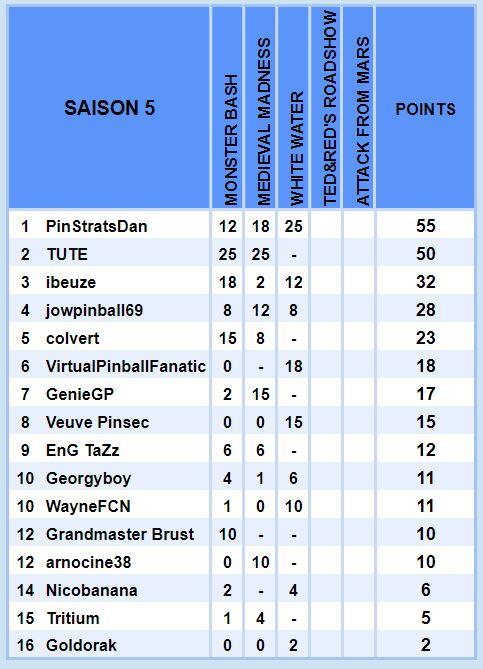 Le championnat Williams - Saison 5 Cls510
