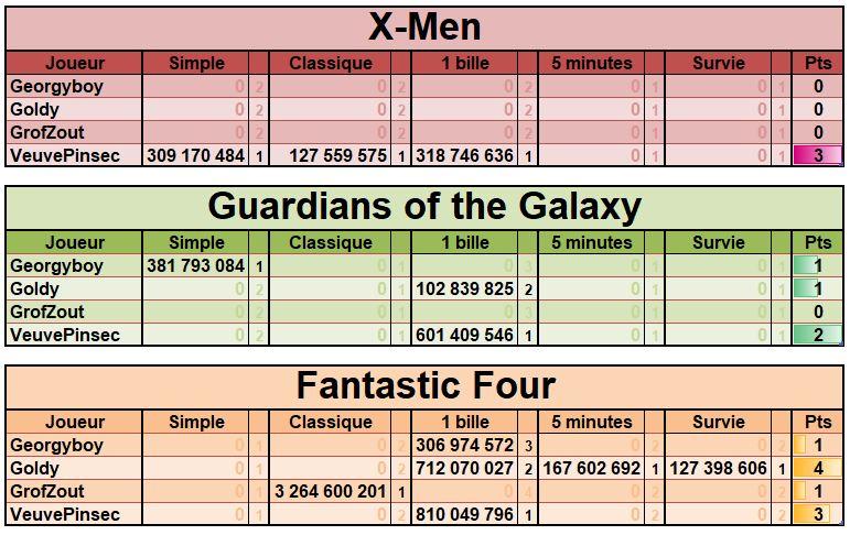 LUP's Club TdM 01.19 : Équipes Marvel • X-Men, Guardians of the Galaxy, Fantastic Four Janvie10