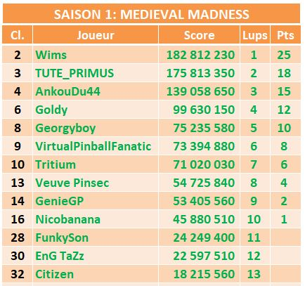 Le championnat Williams - Saison 5 M_mm10