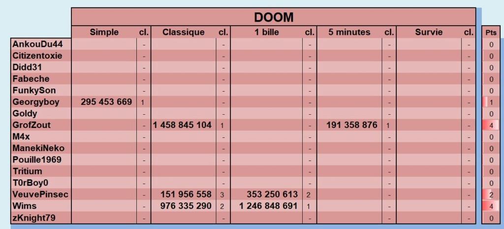 LUP's Club TdM 11.18 : Alerte Invasion • DOOM, The Walking Dead, Earth Defense - Page 3 Novemb13