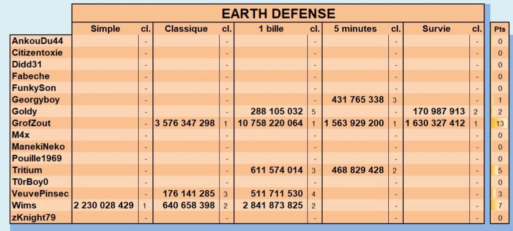 LUP's Club TdM 11.18 : Alerte Invasion • DOOM, The Walking Dead, Earth Defense - Page 3 Novemb15