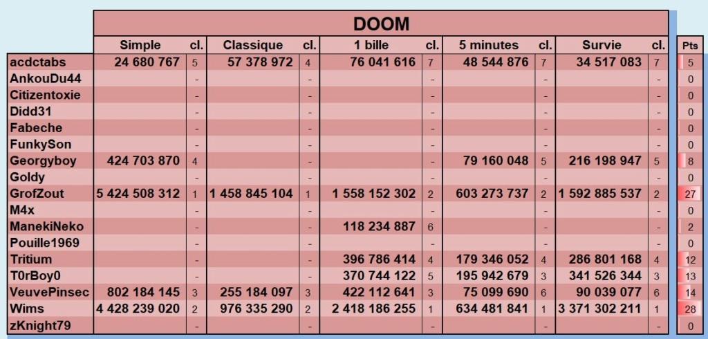 LUP's Club TdM 11.18 : Alerte Invasion • DOOM, The Walking Dead, Earth Defense - Page 6 Novemb25