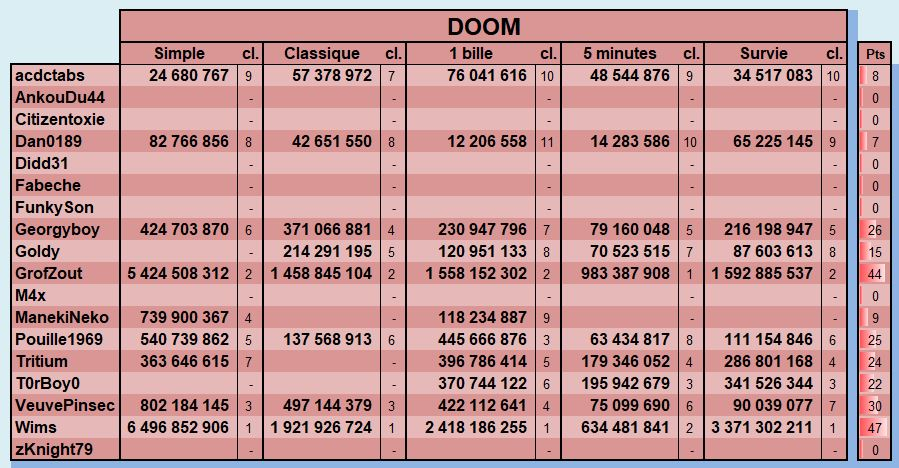 LUP's Club TdM 11.18 : Alerte Invasion • DOOM, The Walking Dead, Earth Defense - Page 8 Novemb37