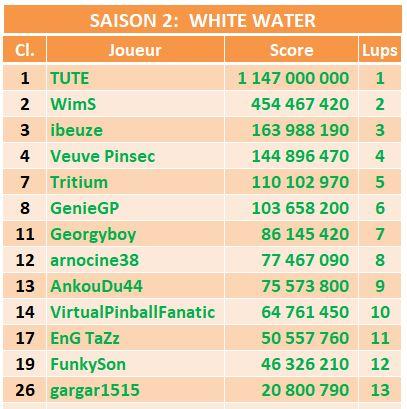 Le championnat Williams - Saison 5 S2ww10