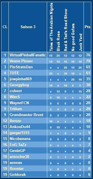 Le championnat Williams - Saison 3  S3clpr13